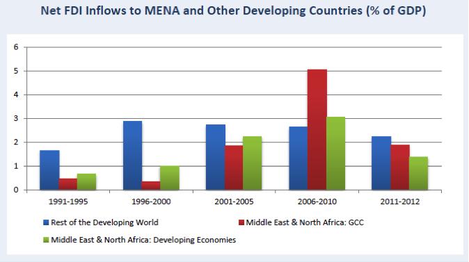 MENA Economy, Investments 2